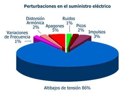 subidas-bajadas-tension-electrica
